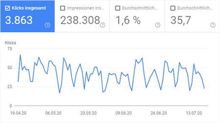Google Search Console - Erfolg Messen