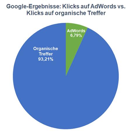 Adwords vs. organische SEO